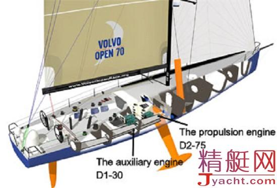 推进发动机 参赛沃尔帆船赛游艇的目标是利用它们的船只环航世界海洋,驾驭风力  而不使用发动机。但是,推进发动机需安装在游艇上,主要基于两大原因: 方便海港安全航行,运输过程中的航线不包含在竞赛中 可能的应急状况,例如,如果船员从舷边落水。 辅助发动机 辅助发动机是沃尔帆船赛期间处于最大应力之下的发动机。与推进发动机形成对照的是,定期和主要利用辅助发动机满足船上的以下需要: 产生电气动力 从海水生产饮用水