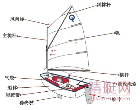 Optimist乐观级(OP)帆船