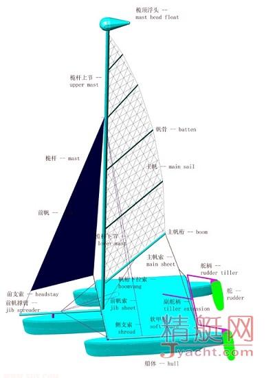 帆船基础常识:上篇(structure结构