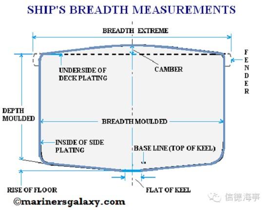 船舶的这几个长宽高都分清了吗? 精艇游艇网