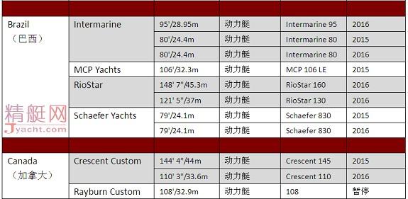 订单明细 | 2016全球超级游艇(superyacht orders)