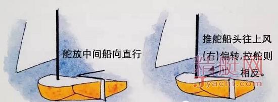 帆船课堂--帆船结构