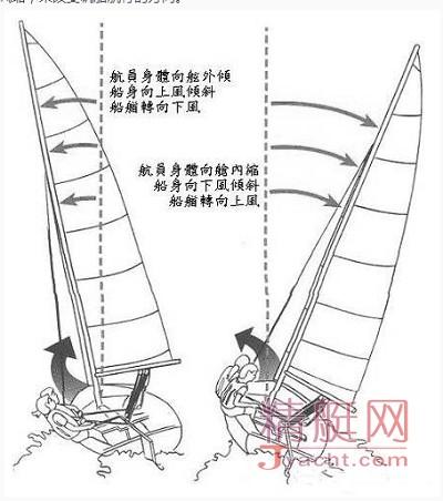 帆船课堂--首次航行