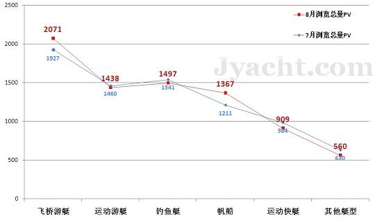 潜在买家检索游艇 数据揭秘 | 8月
