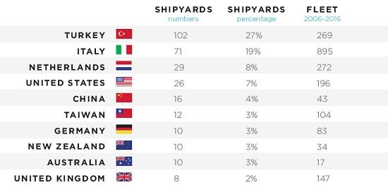 """海星游艇(Heysea Yachts)一举跃升全球第16位 """"中国速度""""让全球游艇界惊叹"""