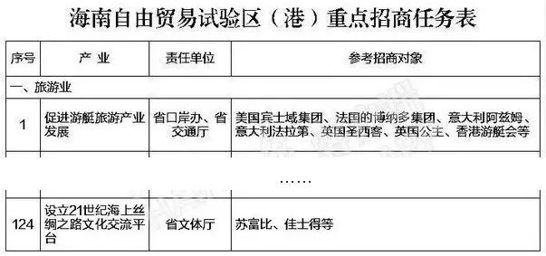 致海南省委省政府:这比招商紧迫100倍